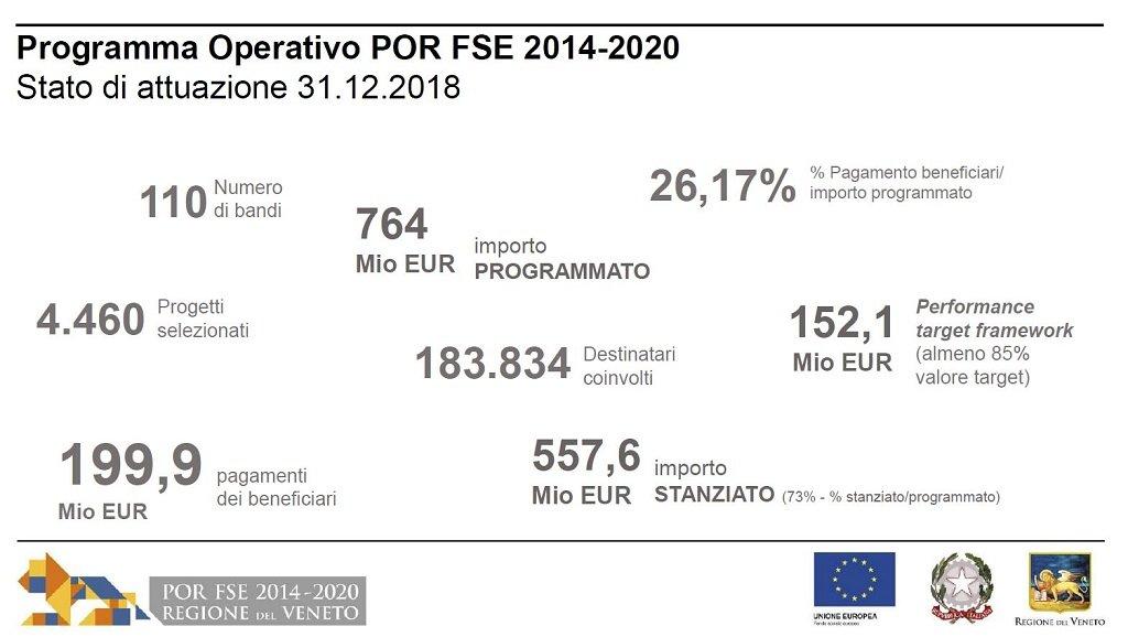 Fondi europei, Donazzan Nel 2019 110 milioni per il capitale umano del Veneto