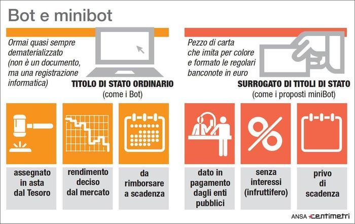 minibot confindustria