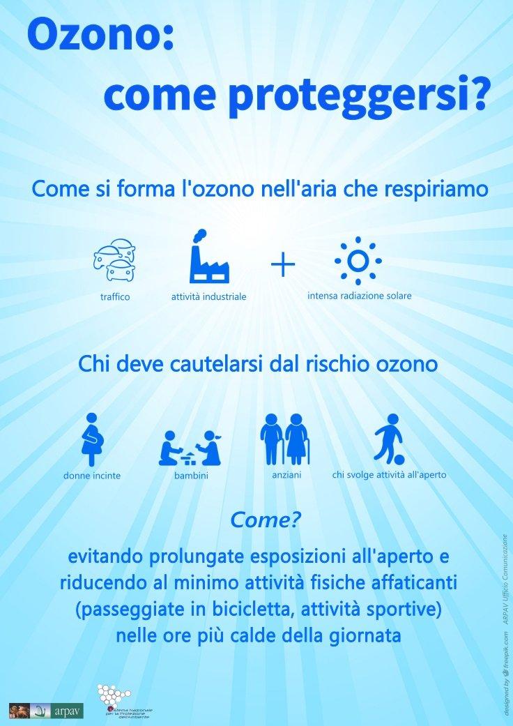 ozono consigli salute