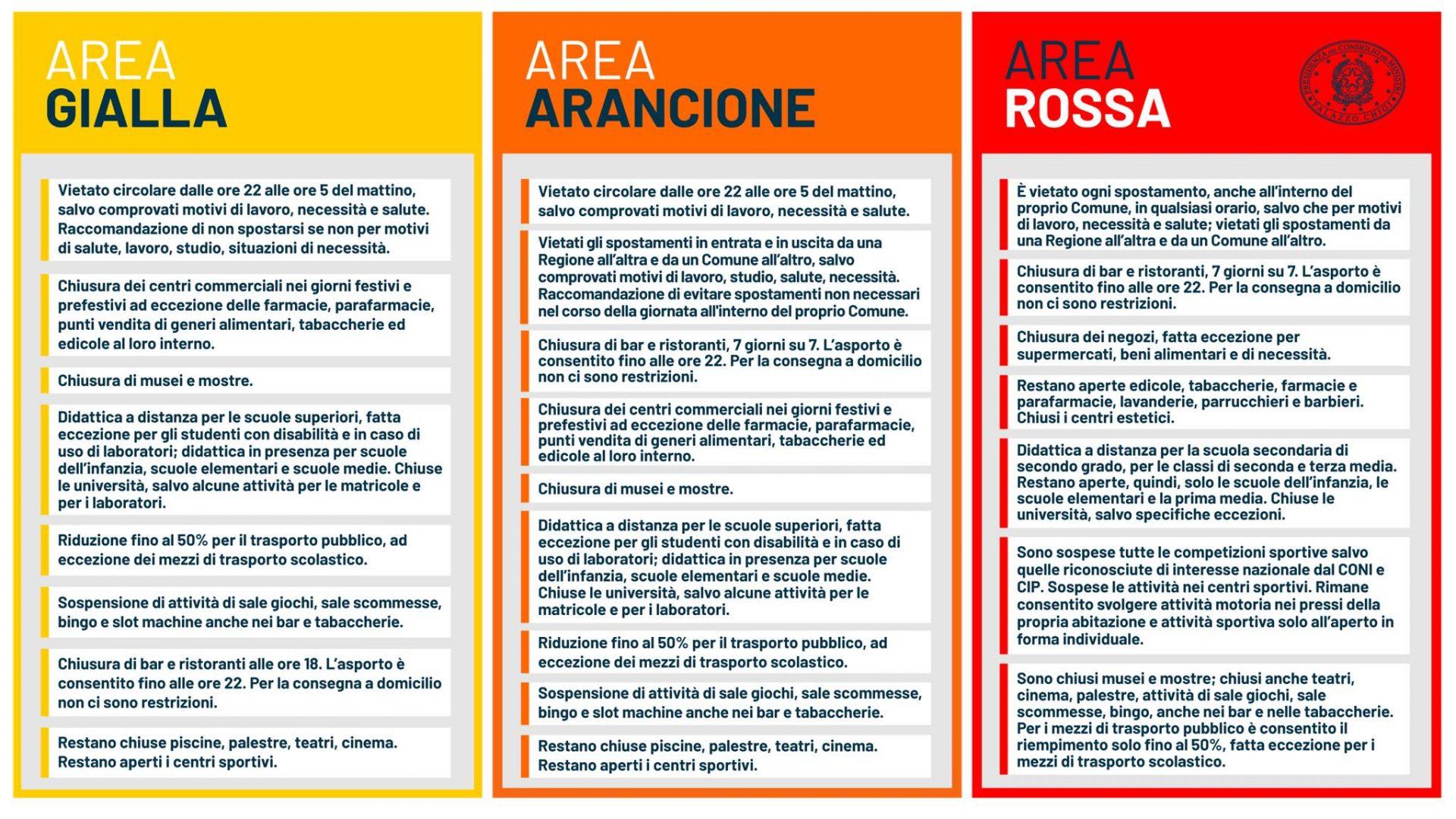 area gialla arancione rossa