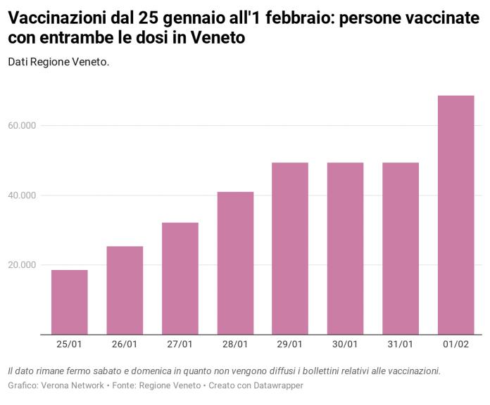 Vaccino Covid in veneto vaccinazioni complete