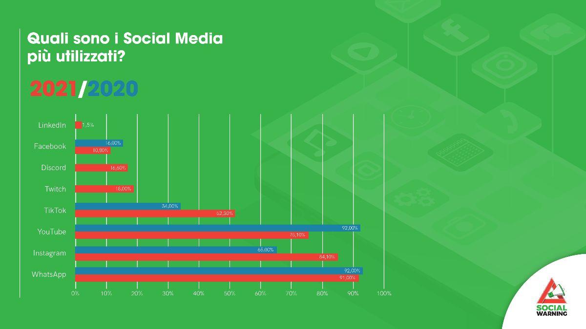 Dati Osservatorio Scientifico del Social Warning - Movimento Etico Digitale, confronto 2020-2021: quali sono i social media più utilizzati