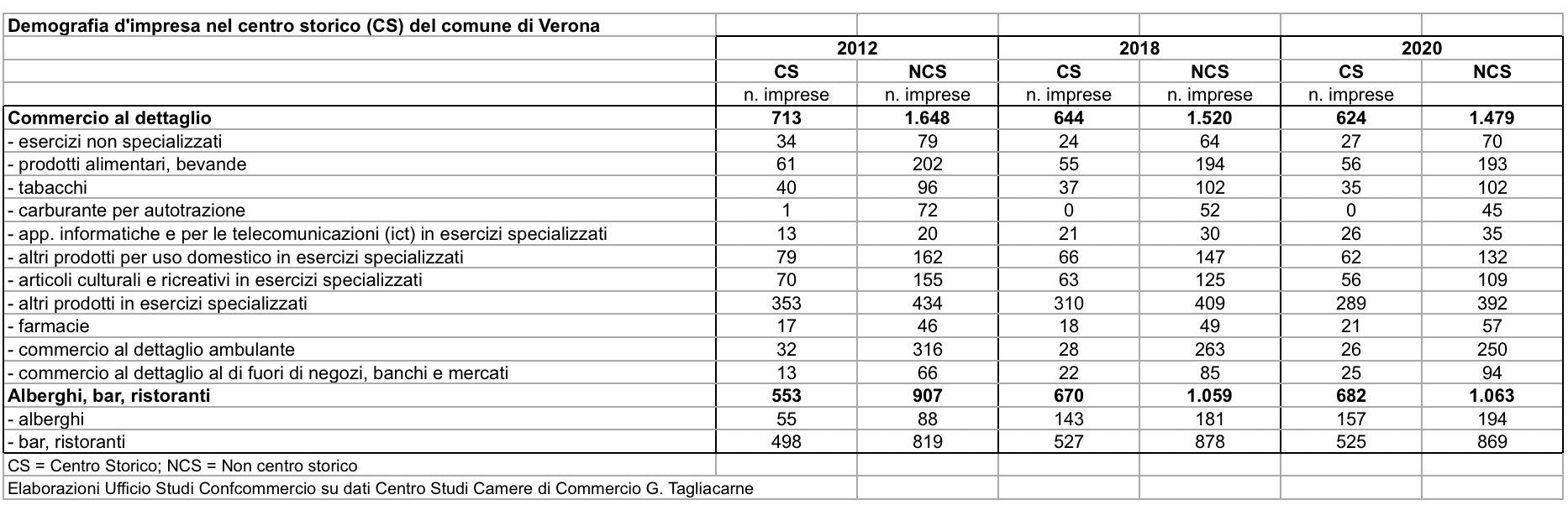 Demografia d'impresa del Centro Storico di Verona.