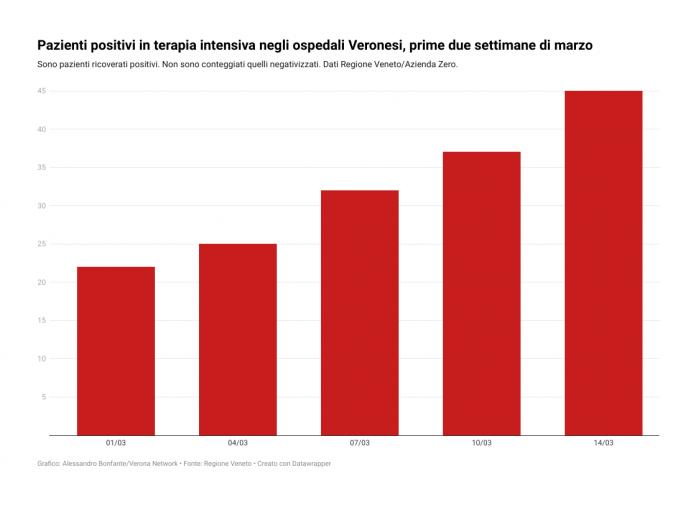 Pazienti positivi in terapia intensiva negli ospedali Veronesi, prime due settimane di marzo Covid-19 Verona