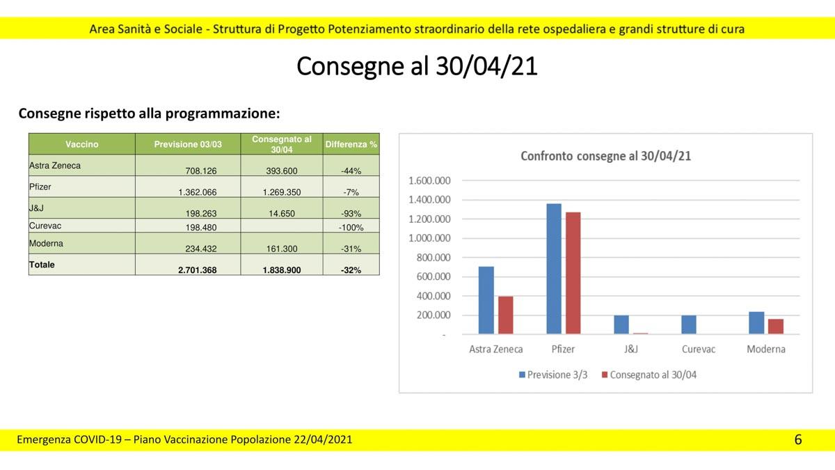Consegne vaccini Regione Veneto aggiornate al 22 aprile 2021
