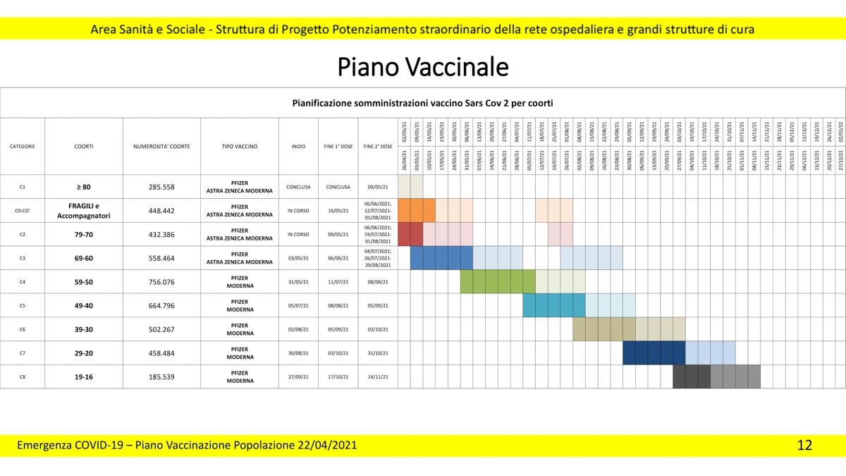 Piano vaccini Regione Veneto aggiornato al 22 aprile 2021