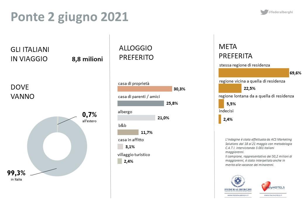 infografica ponte 2 giugno 2021
